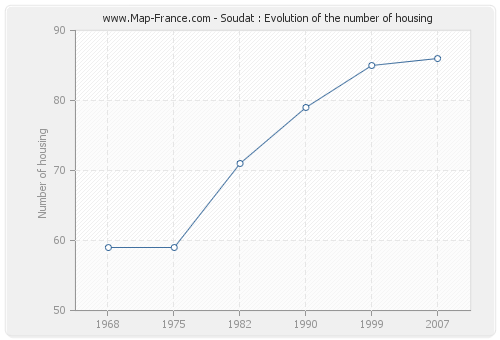 Soudat : Evolution of the number of housing