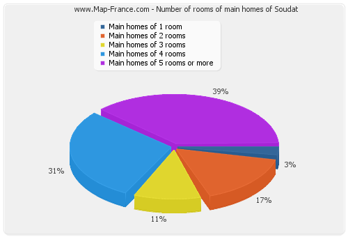 Number of rooms of main homes of Soudat