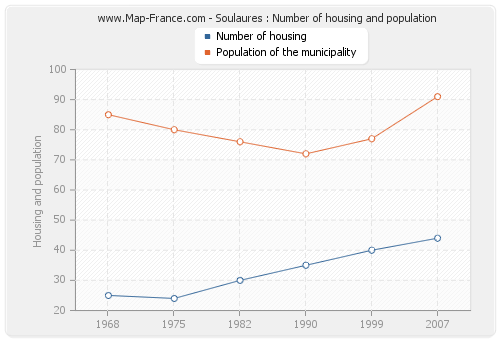 Soulaures : Number of housing and population