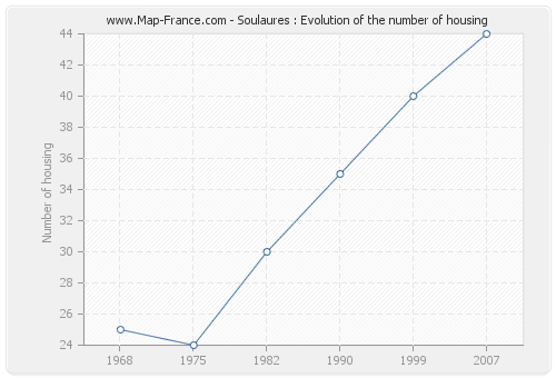 Soulaures : Evolution of the number of housing