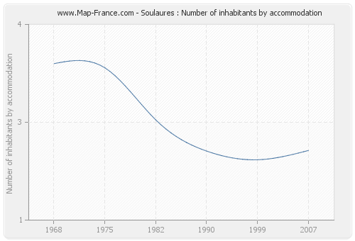 Soulaures : Number of inhabitants by accommodation