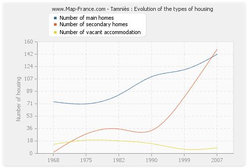 Tamniès : Evolution of the types of housing