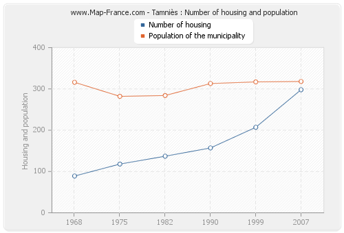 Tamniès : Number of housing and population