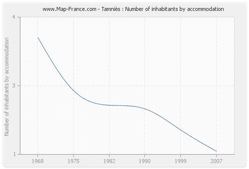 Tamniès : Number of inhabitants by accommodation
