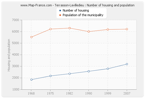 Terrasson-Lavilledieu : Number of housing and population