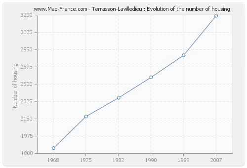 Terrasson-Lavilledieu : Evolution of the number of housing