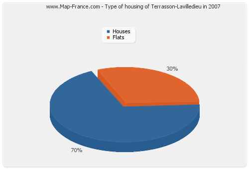 Type of housing of Terrasson-Lavilledieu in 2007