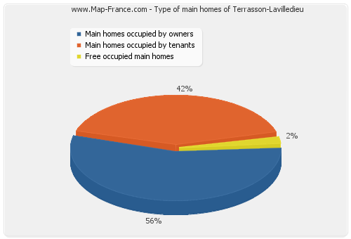 Type of main homes of Terrasson-Lavilledieu
