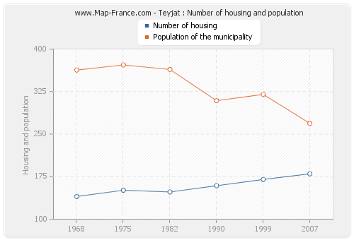 Teyjat : Number of housing and population