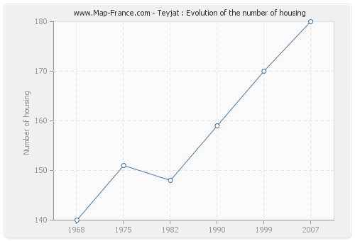 Teyjat : Evolution of the number of housing
