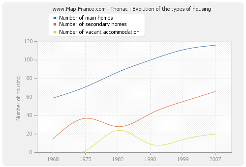 Thonac : Evolution of the types of housing