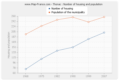Thonac : Number of housing and population