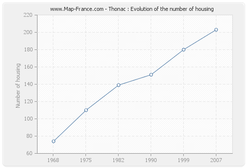 Thonac : Evolution of the number of housing