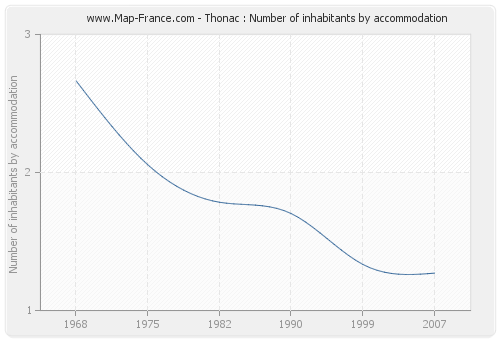 Thonac : Number of inhabitants by accommodation