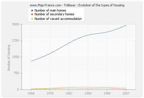 Trélissac : Evolution of the types of housing