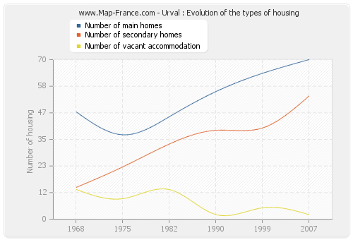 Urval : Evolution of the types of housing