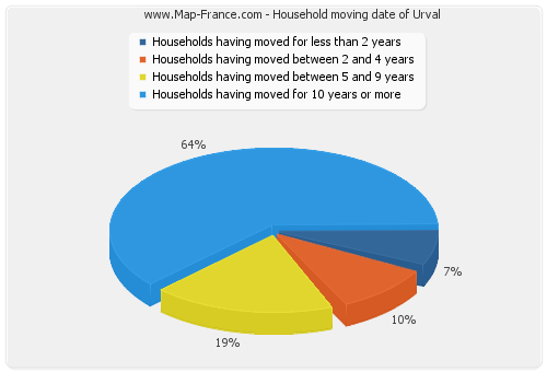 Household moving date of Urval