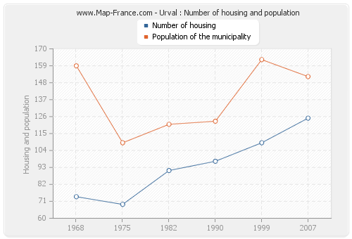 Urval : Number of housing and population