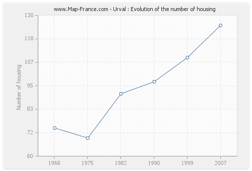 Urval : Evolution of the number of housing