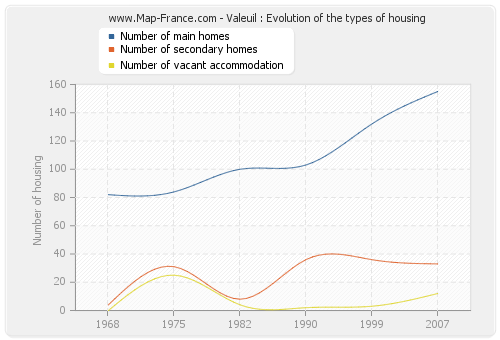 Valeuil : Evolution of the types of housing
