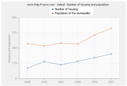 Valeuil : Number of housing and population