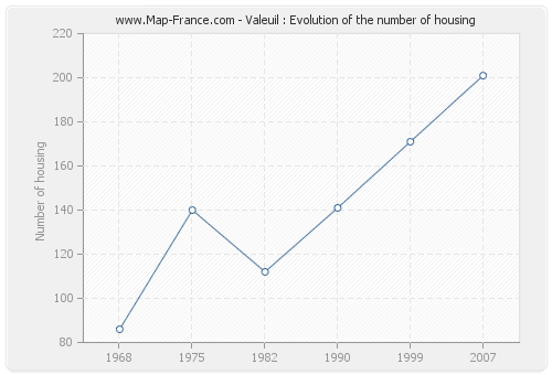 Valeuil : Evolution of the number of housing