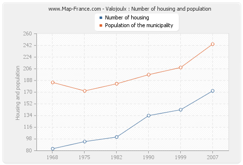 Valojoulx : Number of housing and population