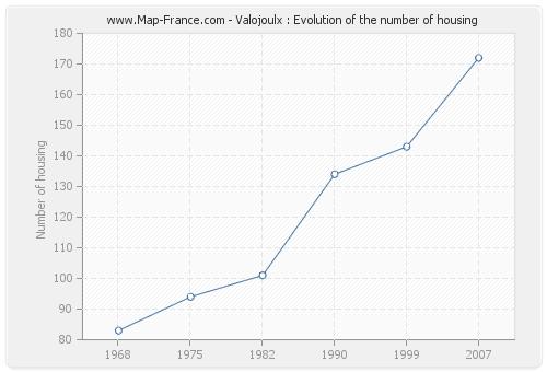 Valojoulx : Evolution of the number of housing