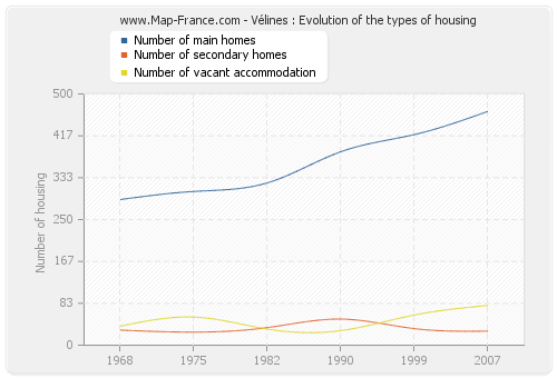 Vélines : Evolution of the types of housing