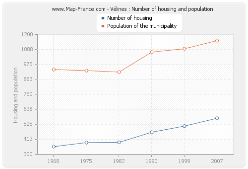 Vélines : Number of housing and population