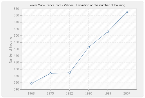 Vélines : Evolution of the number of housing