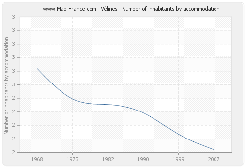 Vélines : Number of inhabitants by accommodation