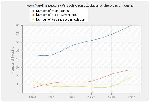 Vergt-de-Biron : Evolution of the types of housing