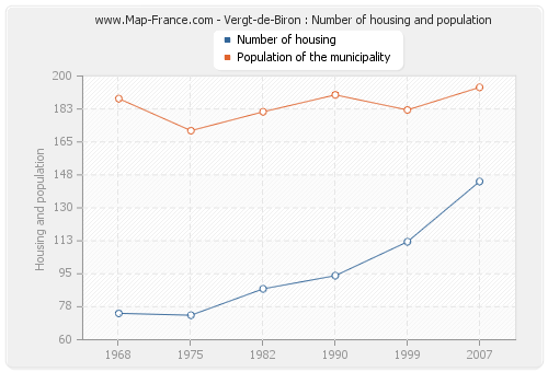 Vergt-de-Biron : Number of housing and population