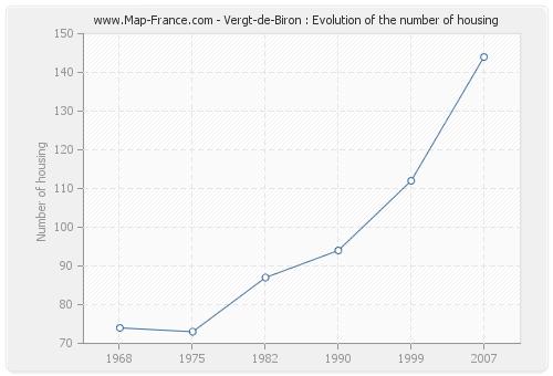 Vergt-de-Biron : Evolution of the number of housing