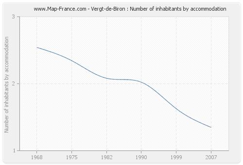 Vergt-de-Biron : Number of inhabitants by accommodation