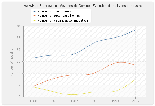Veyrines-de-Domme : Evolution of the types of housing