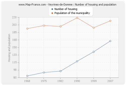 Veyrines-de-Domme : Number of housing and population