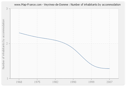 Veyrines-de-Domme : Number of inhabitants by accommodation