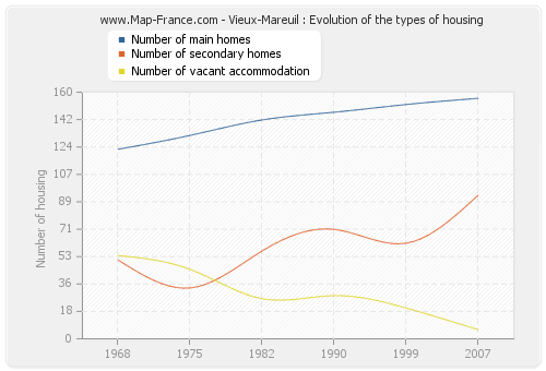 Vieux-Mareuil : Evolution of the types of housing