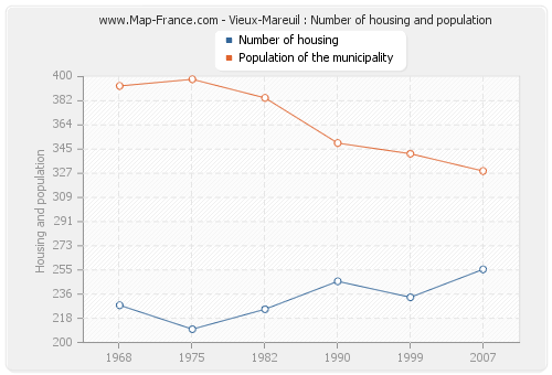 Vieux-Mareuil : Number of housing and population
