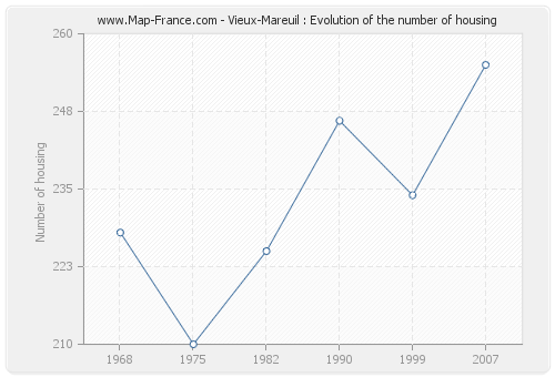 Vieux-Mareuil : Evolution of the number of housing