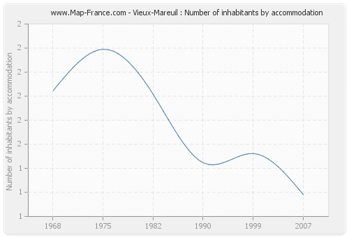 Vieux-Mareuil : Number of inhabitants by accommodation