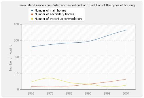 Villefranche-de-Lonchat : Evolution of the types of housing