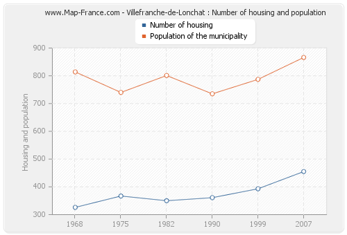 Villefranche-de-Lonchat : Number of housing and population
