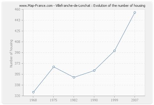 Villefranche-de-Lonchat : Evolution of the number of housing