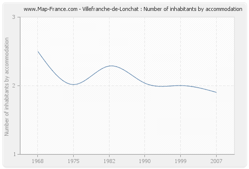 Villefranche-de-Lonchat : Number of inhabitants by accommodation