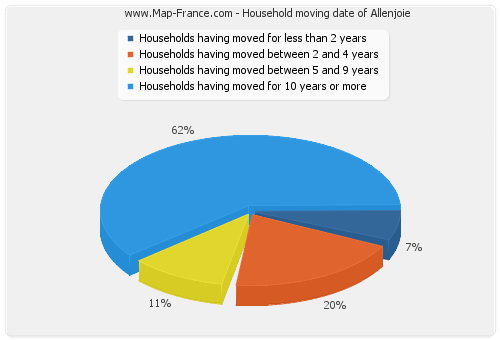 Household moving date of Allenjoie