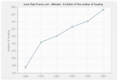 Allenjoie : Evolution of the number of housing