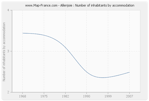 Allenjoie : Number of inhabitants by accommodation